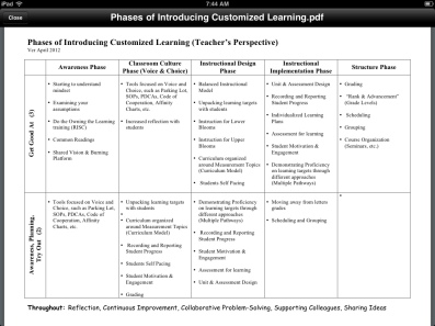 Phases of Implementing Customized Learning