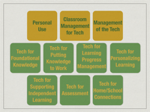 10 Tech Integration Professional Curriculum Buckets
