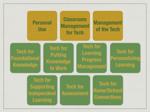 10 Tech Integration Professional Curriculum Buckets