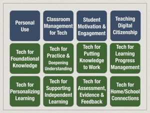 12 Professional Learning Buckets for Learning Through Technology