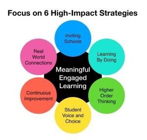 6 High-Impact Motivation Strategies